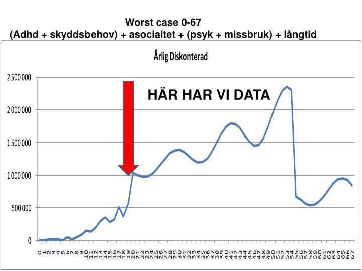 Worst case 0-67