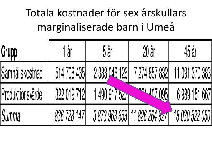 Totala kostnader för sex årskullars marginaliserade barn i Umeå