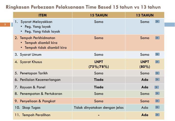Ringkasan perbezaan pelaksanaan time based 15 tahun vs 13 tahun