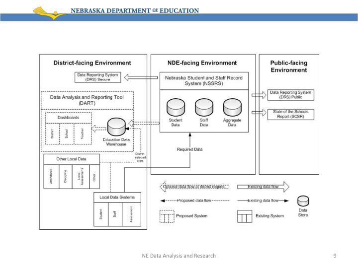 NE Data Analysis and Research