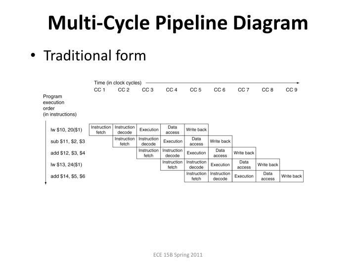 Multi-Cycle Pipeline Diagram