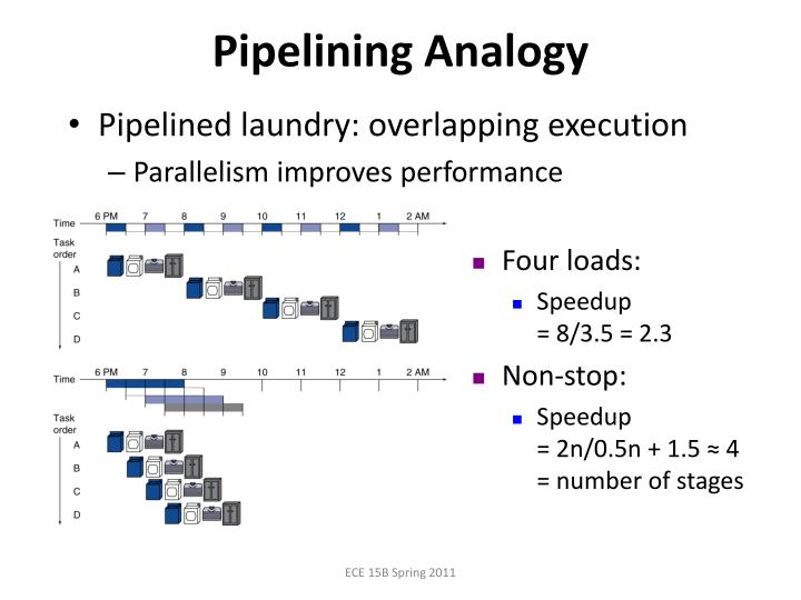 Pipelining Analogy