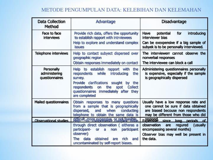 METODE PENGUMPULAN DATA: KELEBIHAN DAN KELEMAHAN