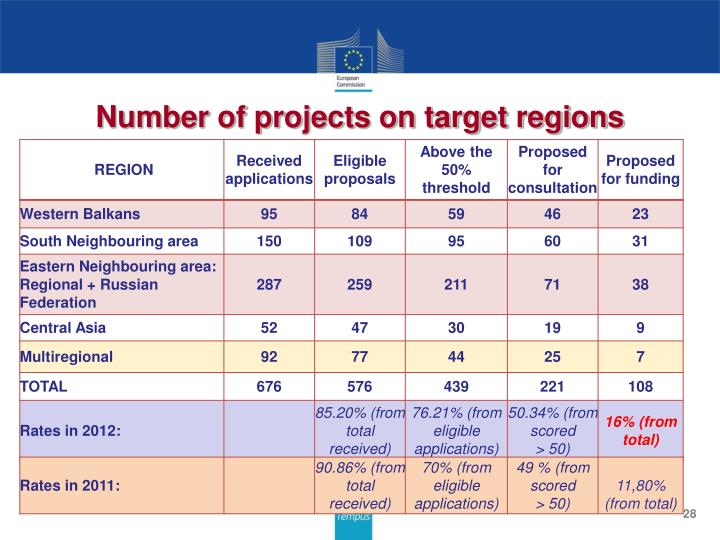 Number of projects on target regions