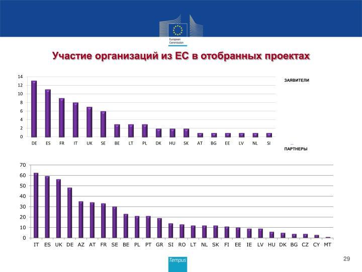 Участие организаций из ЕС в отобранных проектах