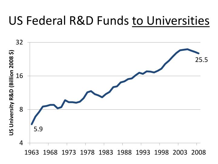 US Federal R&D Funds