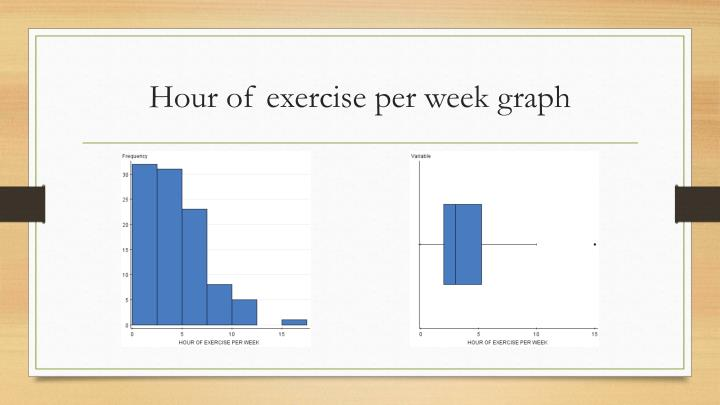 Hour of exercise per week graph