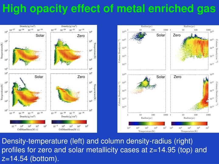 High opacity effect of metal enriched gas
