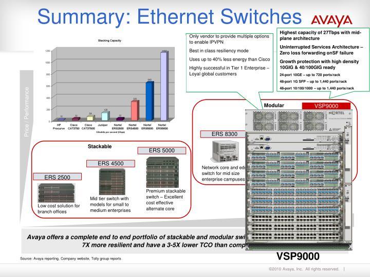 Summary ethernet switches