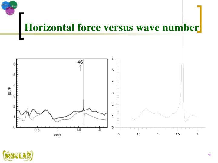Horizontal force versus wave number