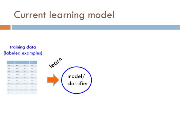 Current learning model