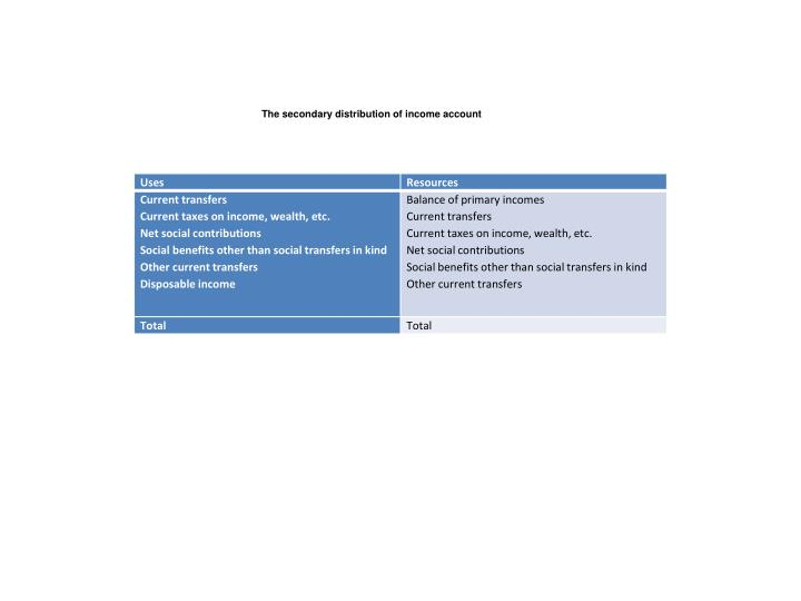 The secondary distribution of income account