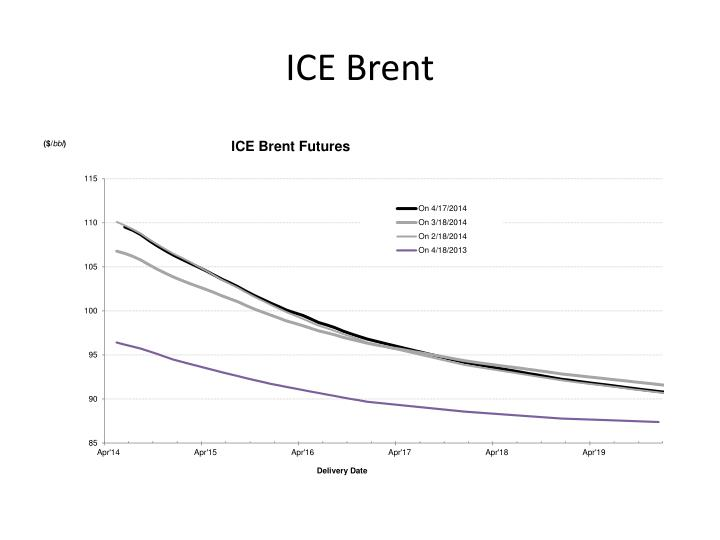 ICE Brent