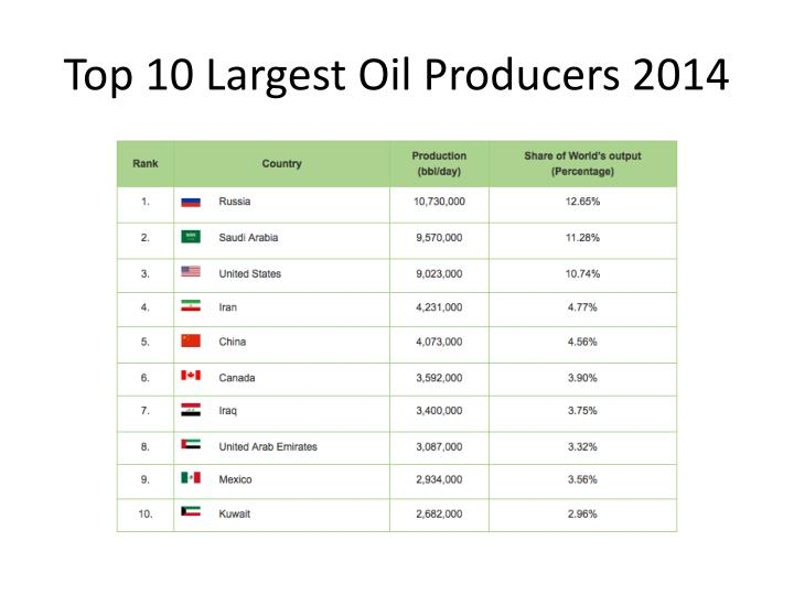 Top 10 largest oil producers 2014