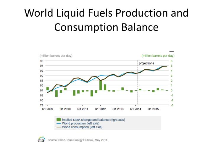 World Liquid Fuels Production and Consumption Balance