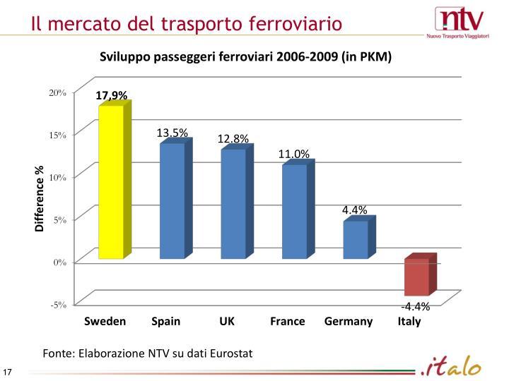 Il mercato del trasporto