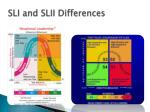 sli and slii differences