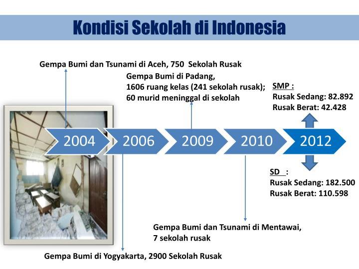 Kondisi Sekolah di Indonesia