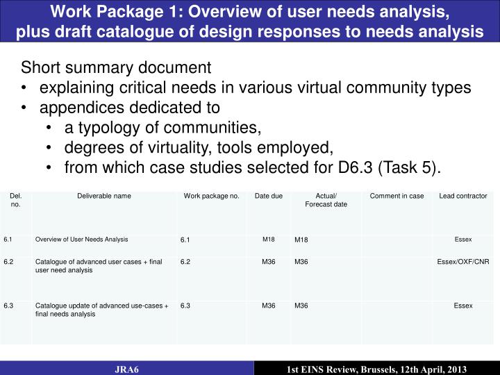 Work Package 1: Overview of user needs analysis,