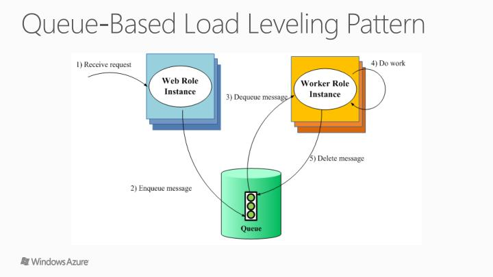 Queue-Based Load Leveling