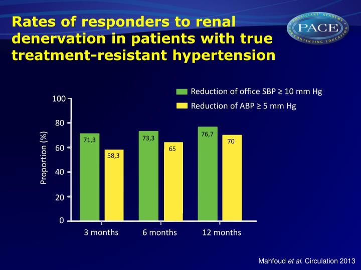 rates of responders to renal denervation in patients with true treatment resistant hypertension n.