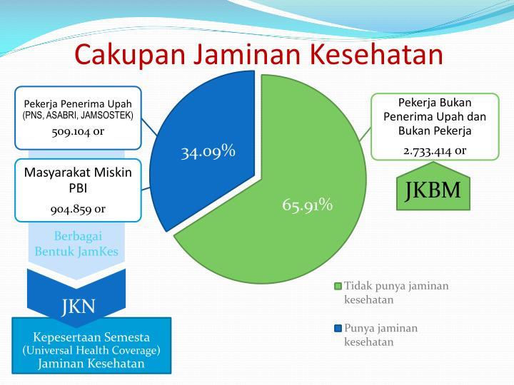 Cakupan jaminan kesehatan