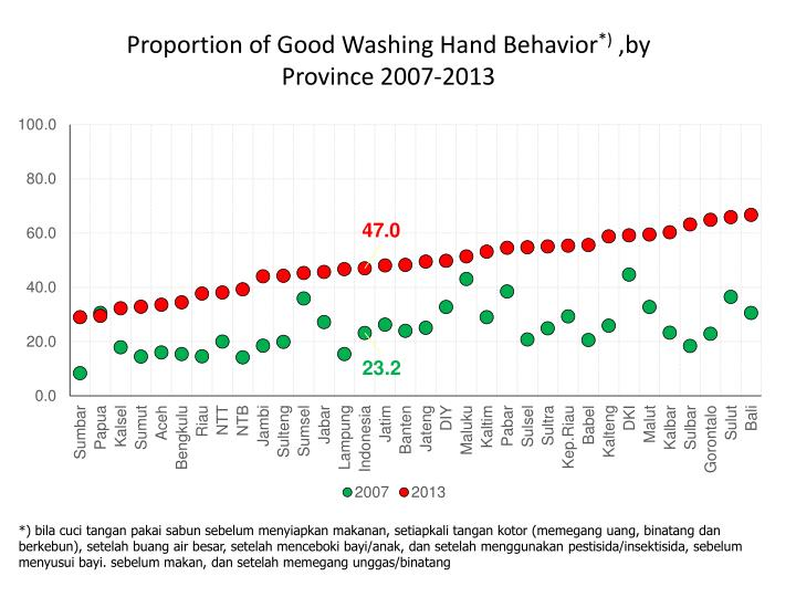Proportion of Good Washing Hand Behavior