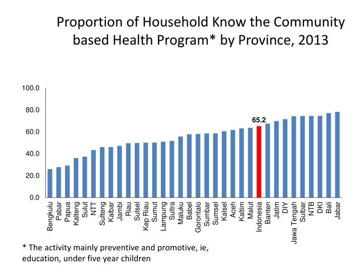 Proportion of Household Know the Community