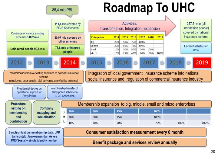 Roadmap To UHC