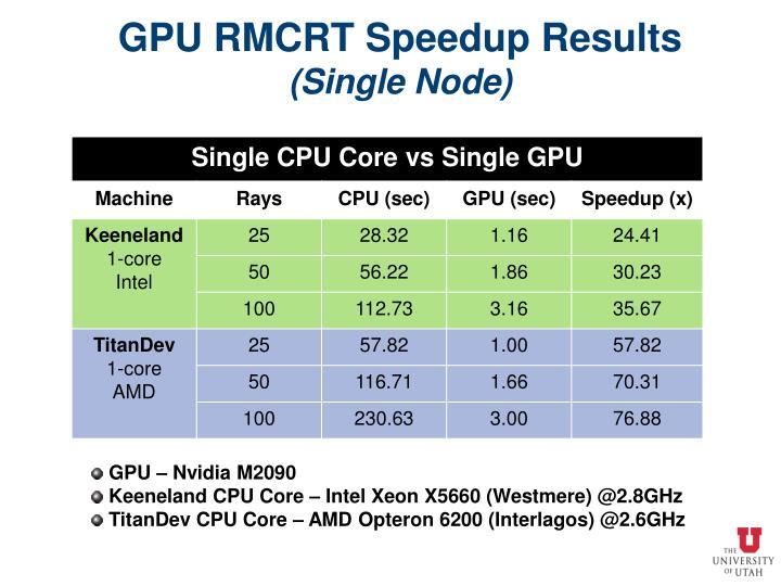GPU RMCRT Speedup Results