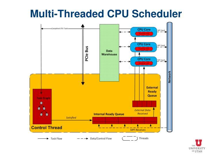 Multi-Threaded CPU Scheduler