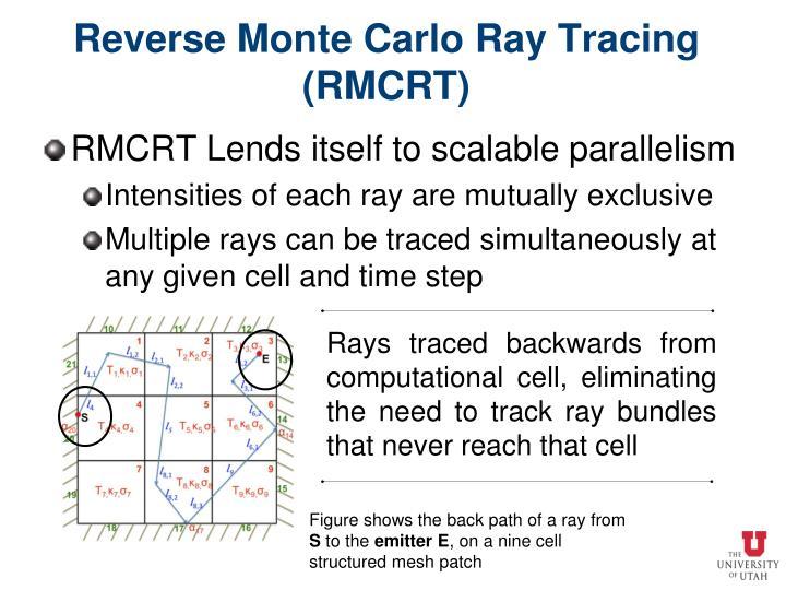Reverse Monte Carlo Ray Tracing