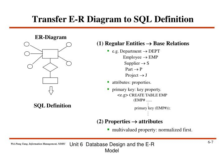 Unit 6  Database Design and the E-R Model