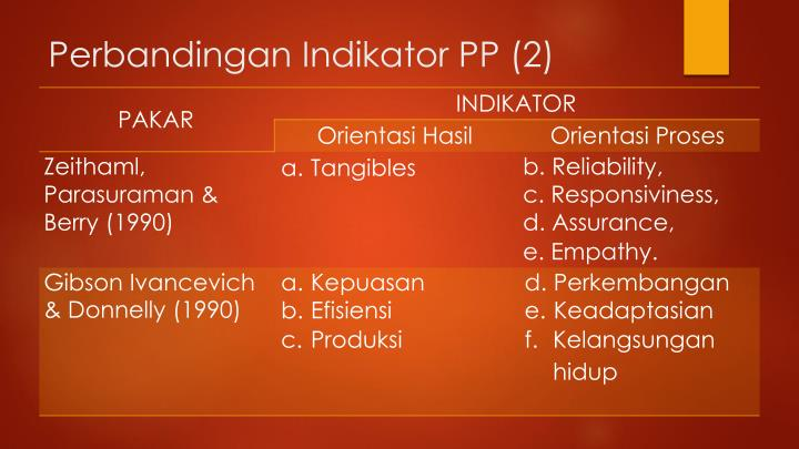 Perbandingan Indikator PP (2)
