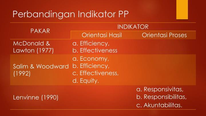 Perbandingan Indikator PP
