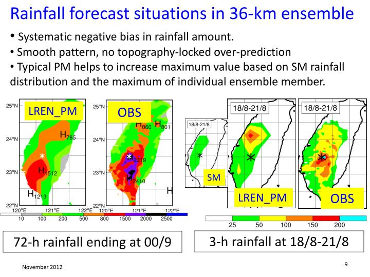 Rainfall forecast situations in 36-km ensemble
