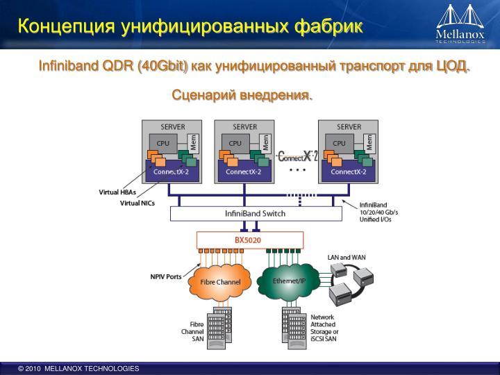 Концепция унифицированных фабрик