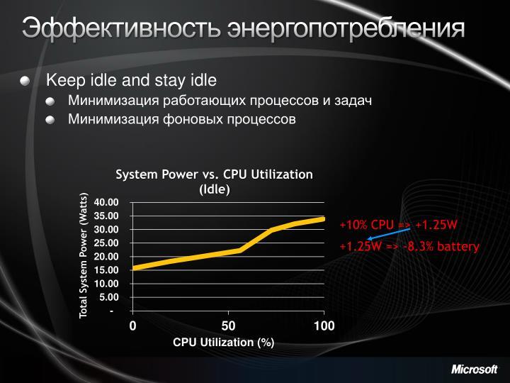 Эффективность энергопотребления