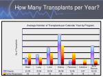 how many transplants per year