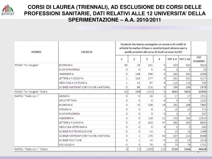 CORSI DI LAUREA (TRIENNALI), AD ESCLUSIONE DEI CORSI DELLE PROFESSIONI SANITARIE, DATI RELATIVI ALLE 12 UNIVERSITA' DELLA SPERIMENTAZIONE – A.A. 2010/2011