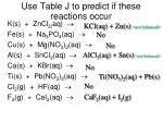 use table j to predict if these reactions occur