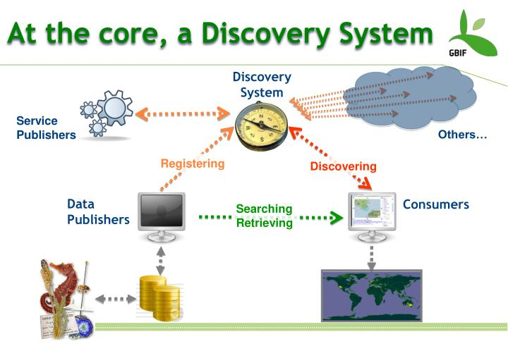 At the core, a Discovery System