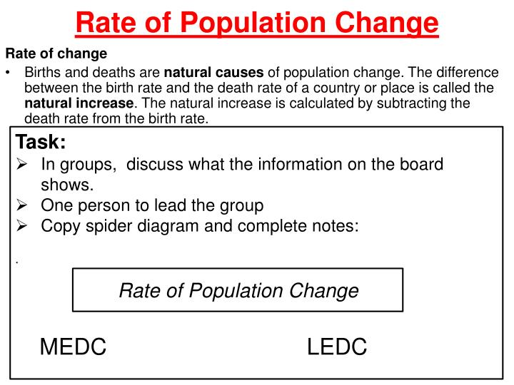 Rate of Population Change