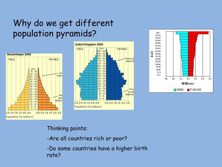 Why do we get different population pyramids?