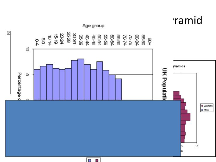 Task) Complete UK Population Pyramid