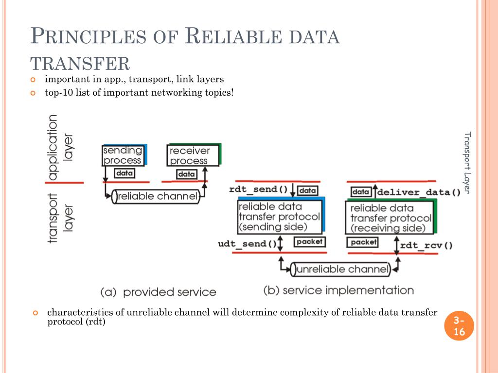 Principles of reliable data transfer protocol