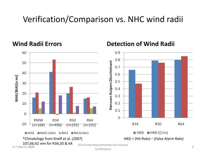 Verification comparison vs nhc wind radii