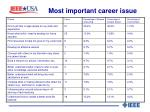most important career issue1