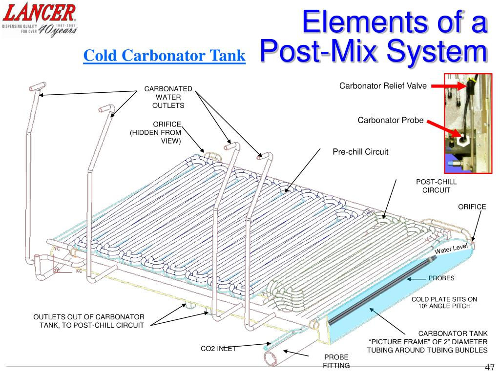 PPT - The guide to UNDERSTANDING POST-MIX SYSTEMS PowerPoint