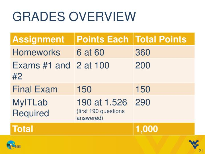 Grades overview
